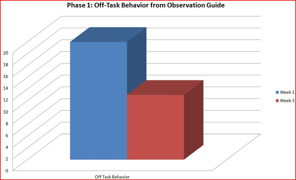 off task behaviors